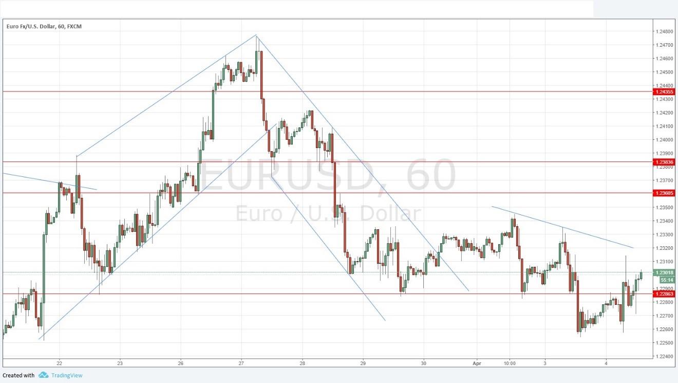 EUR-USD Price Chart