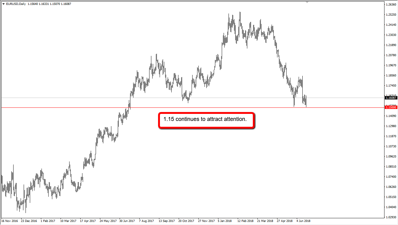 EUR/USD longer-term chart