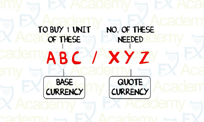 Trading Currency Pairs video thumbnail