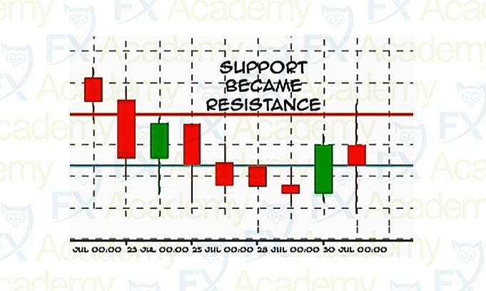 SR Price Levels video thumbnail