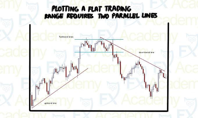 SR Single Trend Lines video thumbnail