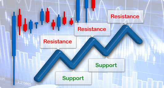 Applying SR and Candlesticks charts and graphs