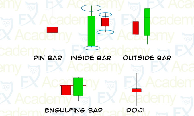 5 most important candlestick patterns