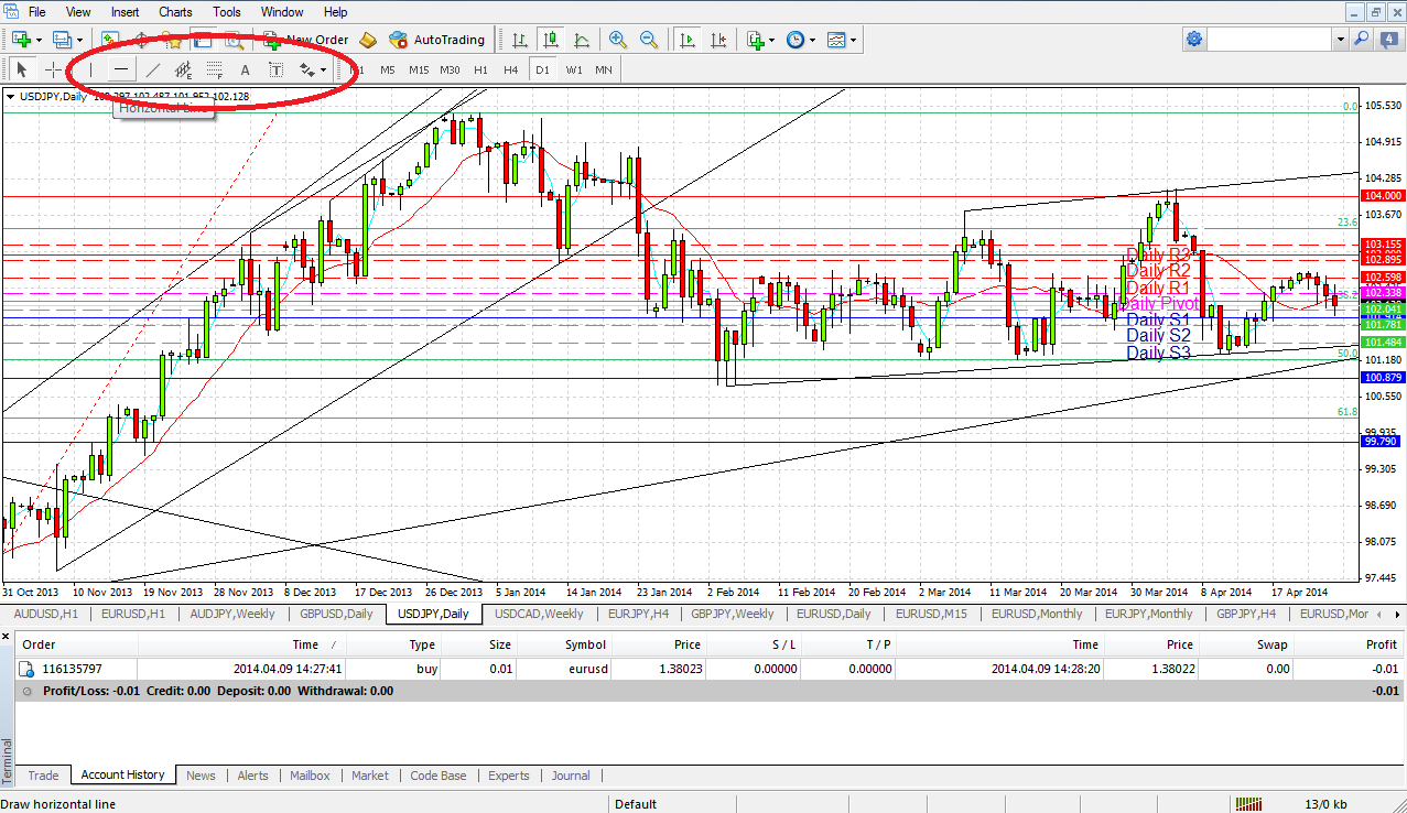 MT4 Channels, Fibs, Arrows and Text