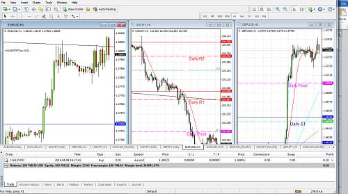 MT4 Trade